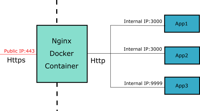 container-layout.png